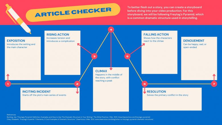 Avoid Duplicate Content With Article Checkers